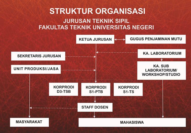 STRUKTUR ORGANISASI SIPIL2